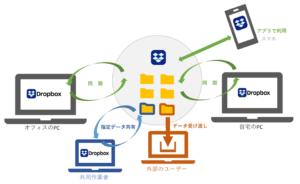 Dropboxサービス概念図